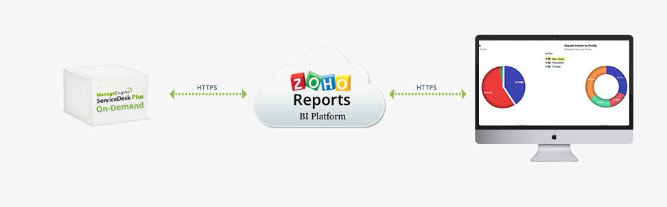 ServiceDesk Plus Integration With Zoho Reports Help Desk